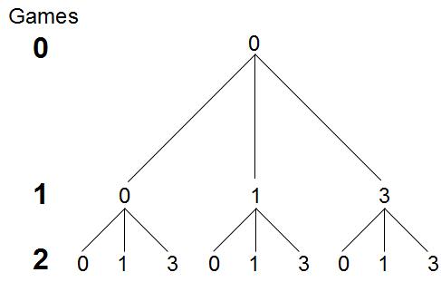 Trinomial_tree